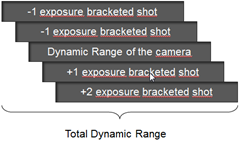 Total Dynamic Range