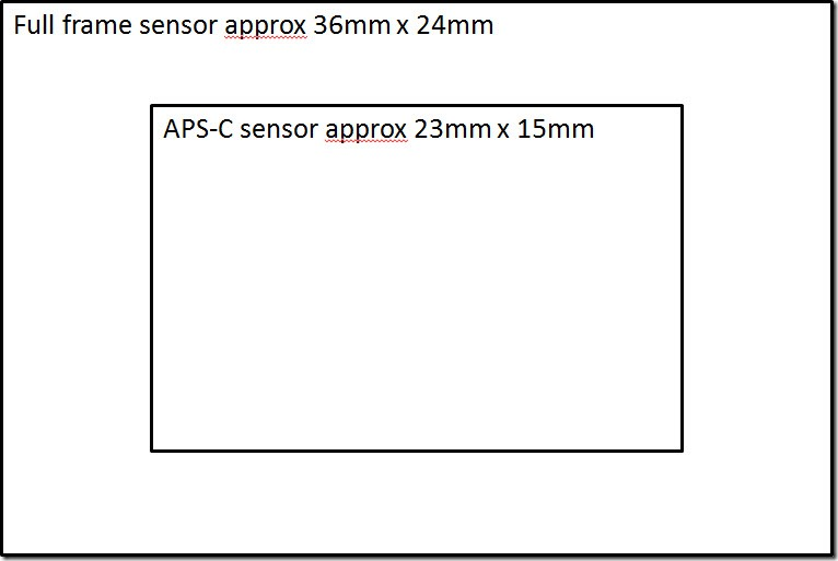 Size of Full frame vs Cropped sensor